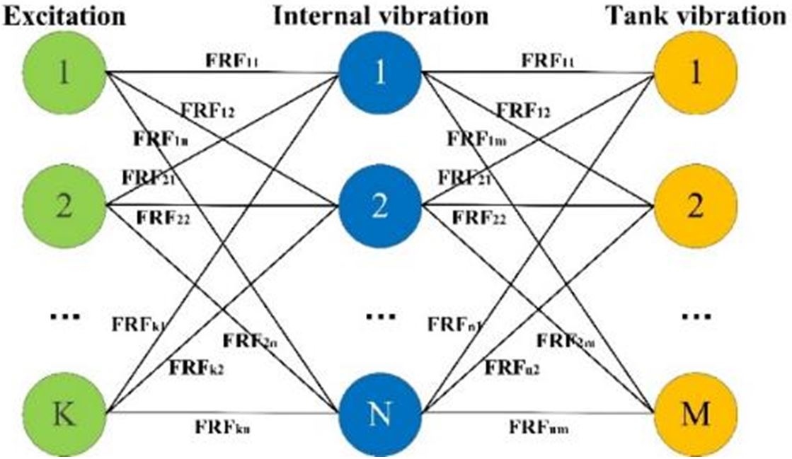 Investigation On Vibration Generation And Transmission